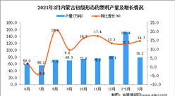 2021年3月内蒙古塑料产量数据统计分析