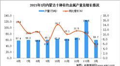 2021年3月内蒙古有色金属产量数据统计分析