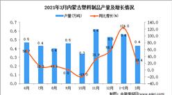 2021年3月内蒙古塑料制成品产量数据统计分析