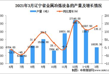 2021年3月辽宁省金属冶炼设备产量数据统计分析