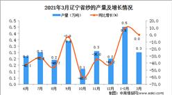 2021年3月辽宁省纱产量数据统计分析