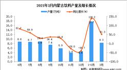 2021年3月内蒙古饮料产量数据统计分析