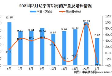 2021年3月辽宁省铝材产量数据统计分析
