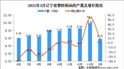 2021年3月遼寧省塑料制品產量數據統計分析