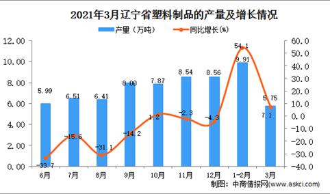 2021年3月辽宁省塑料制成品产量数据统计分析