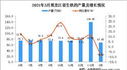 2021年3月黑龙江省生铁产量数据统计分析