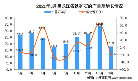 2021年3月黑龙江省铁矿石产量数据统计分析