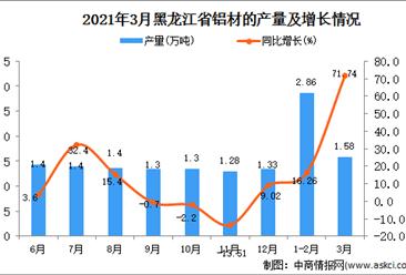 2021年3月黑龙江省铝材产量数据统计分析
