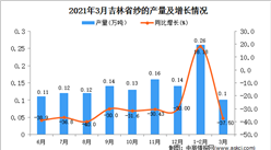 2021年3月吉林省纱产量数据统计分析