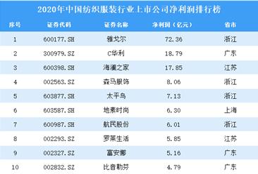 2020年中国纺织服装行业上市公司净利润排行榜(附全榜单)