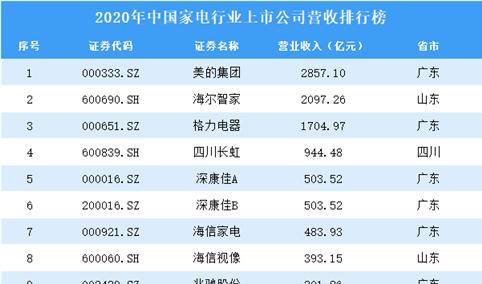 2020年中国家电行业上市公司营收排行榜(附全榜单)