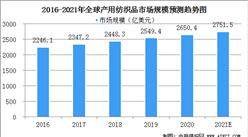 2021年全球产用纺织品市场规模及行业竞争格局分析(图)
