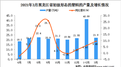 2021年3月黑龙江省塑料产量数据统计分析