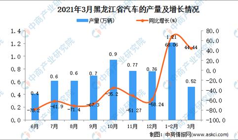2021年3月黑龙江省汽车产量数据统计分析