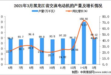 2021年3月黑龙江省交流电动机产量数据统计分析