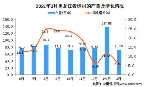 2021年3月黑龙江省钢材产量数据统计分析