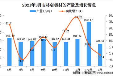 2021年3月吉林省钢材产量数据统计分析