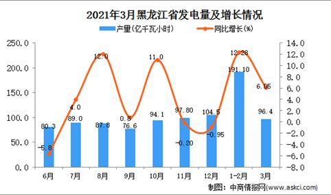 2021年3月黑龙江省发电量数据统计分析