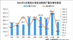 2021年3月黑龙江省发动机产量数据统计分析