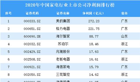 2020年中国家电行业上市公司净利润排行榜(附全榜单)