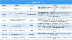 2021年中國工程機械行業最新政策匯總一覽表(圖)