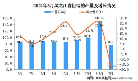 2021年3月黑龙江省粗钢产量数据统计分析