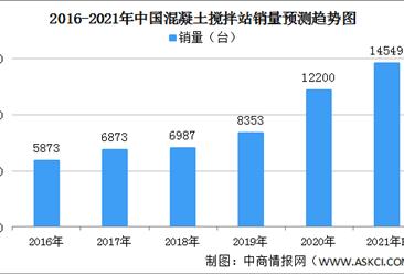 2021年中国混凝土搅拌站市场规模及发展方向分析(图)