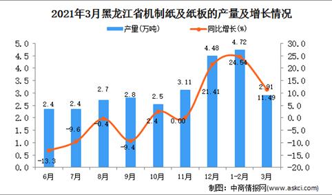 2021年3月黑龙江省机制纸板及纸板产量数据统计分析