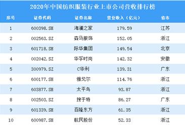2020年中国纺织服装行业上市公司营收排行榜(附全榜单)