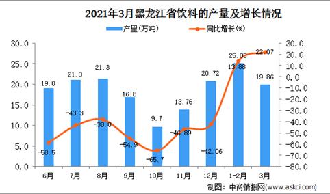 2021年3月黑龙江省饮料产量数据统计分析