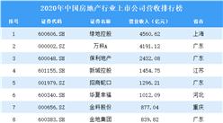 2020年中国房地产行业上市公司营收排行榜(附全榜单)