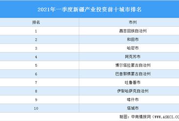 2021年一季度新疆产业投资前十城市排名(产业篇)