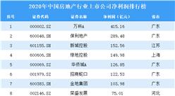 2020年中国房地产行业上市公司净利润排行榜(附全榜单)