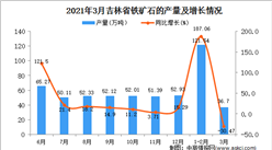 2021年3月吉林省铁矿石产量数据统计分析