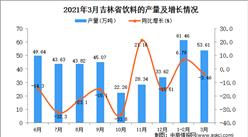 2021年3月吉林省饮料产量数据统计分析