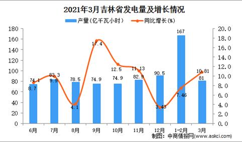 2021年3月吉林省发电量数据统计分析