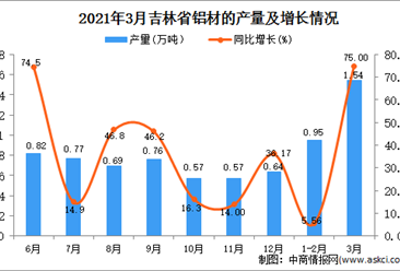 2021年3月吉林省铝材产量数据统计分析