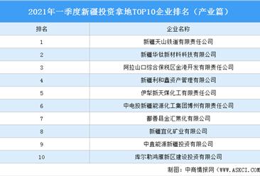 产业地产投资情报:2021年一季度新疆投资拿地TOP10企业排名(产业篇)