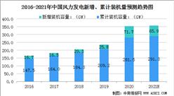 2021年中國風力發電行業市場規模及行業發展前景(圖)