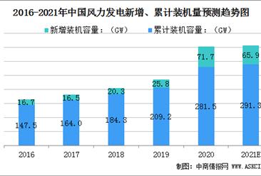 2021年中国风力发电行业市场规模及行业发展前景(图)