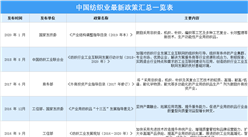 2021年中國紡織業最新政策匯總一覽(表)