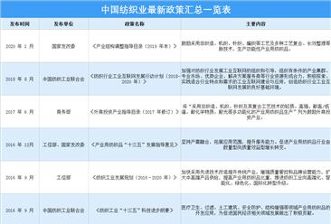 2021年中国纺织业最新政策汇总一览(表)