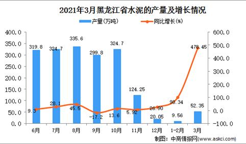 2021年3月黑龙江省水泥产量数据统计分析