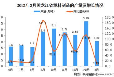 2021年3月黑龙江省塑料制成品产量数据统计分析