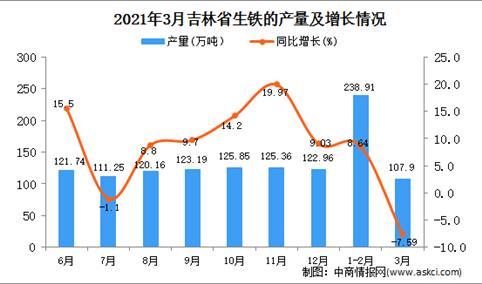 2021年3月吉林省生铁产量数据统计分析