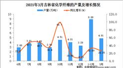 2021年3月吉林省化学纤维产量数据统计分析