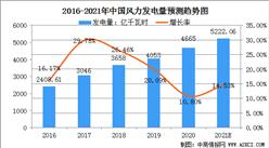 2021年中国风力发电行业市场规模及行业发展趋势分析(图)