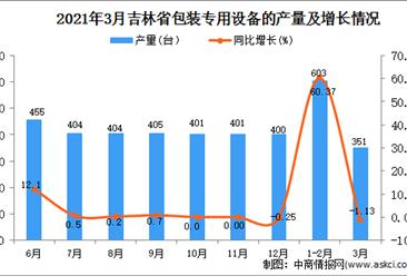 2021年3月吉林省包装专用设备产量数据统计分析