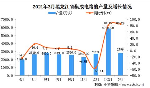 2021年3月黑龙江省集成电路产量数据统计分析