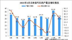 2021年3月吉林省汽车产量数据统计分析
